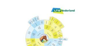 LTO Paardenhouderij Quickscan Welzijn